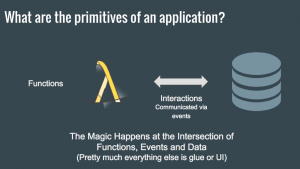 What is primitive of an application