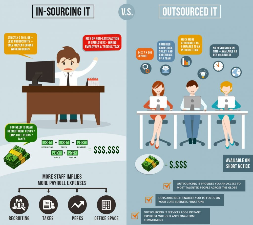 Outsourcing-vs.-Insourcing