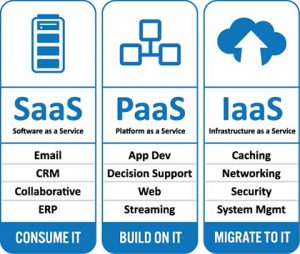 industrial cloud computing, platforms
