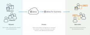 alexa business skills, alexa for business