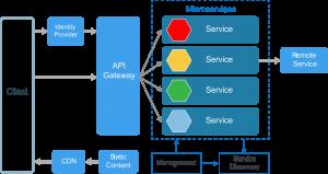 microservices development