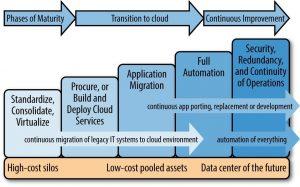 digital transformation process